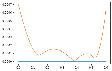 Graph of error as a function of δ₀