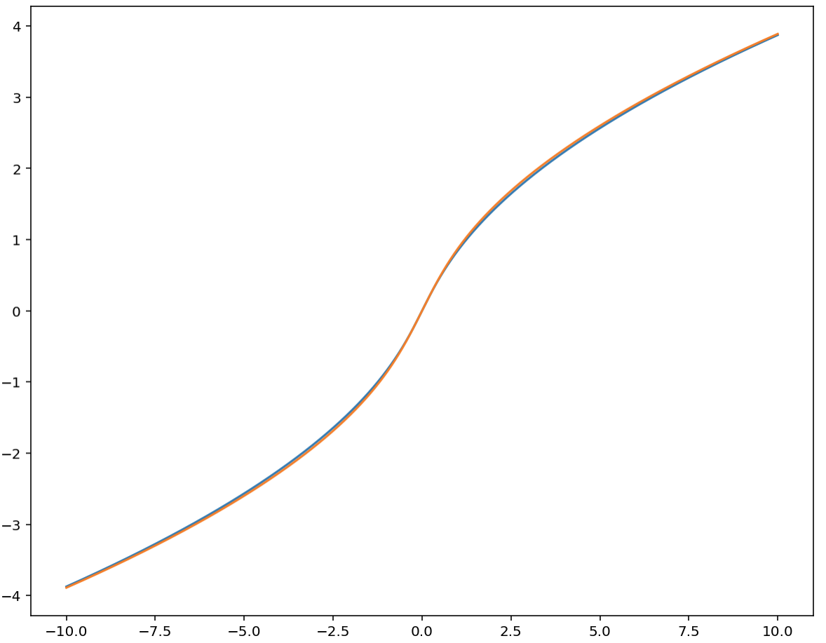 Approximation of the integral