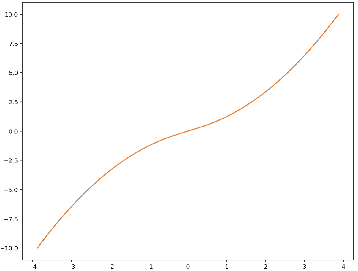 Approximation of the inverse of the integral