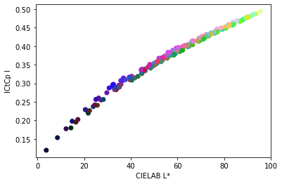 lightness scatterplot of ICtCp vs CIELAB